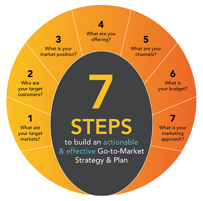 Diagram of the 7 steps to building a Go-to-market plan