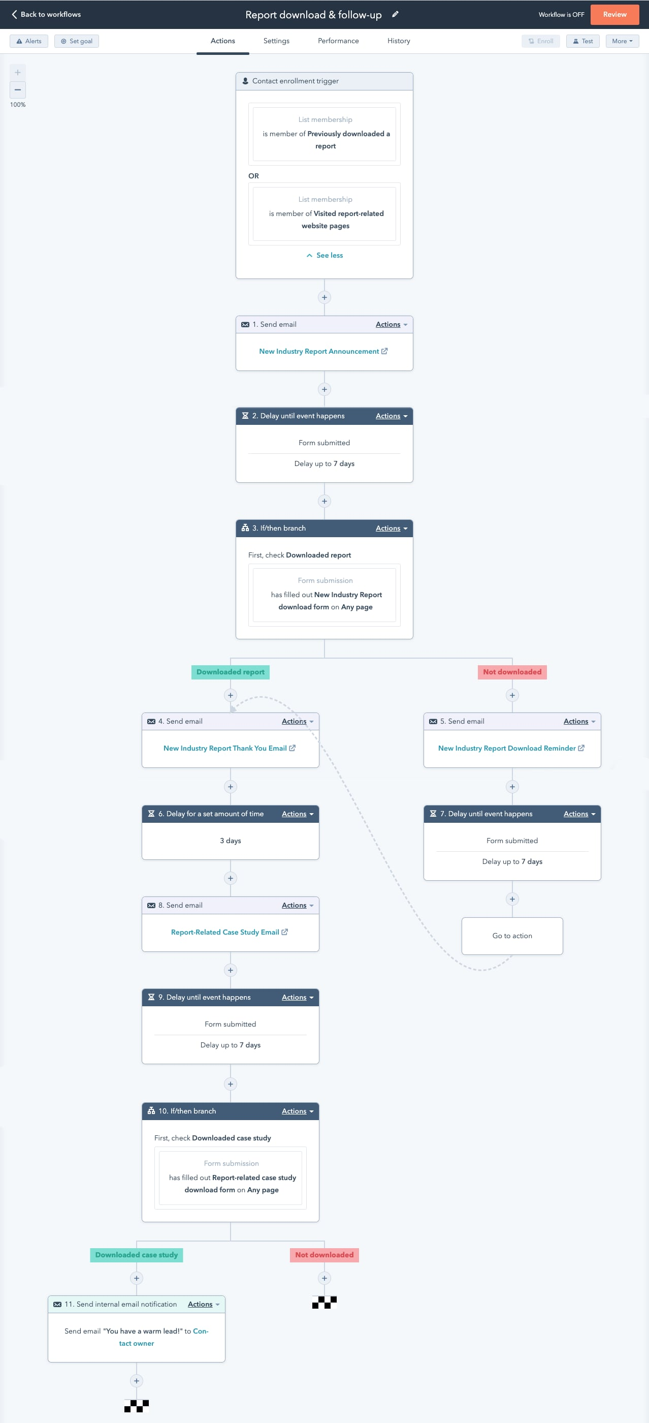 HubSpot email workflow example